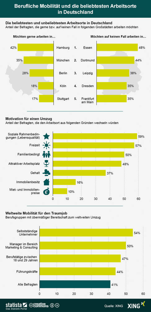 RTEmagicC_2013_04_08_XING_Infografik_Arbeitsorte_Umfrage.jpg